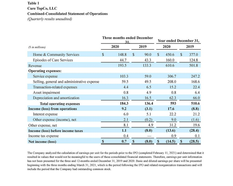 SGFY-4Q-2020-Earnings-Table-1